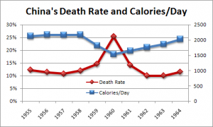 chinadeathratecalories1955-1964